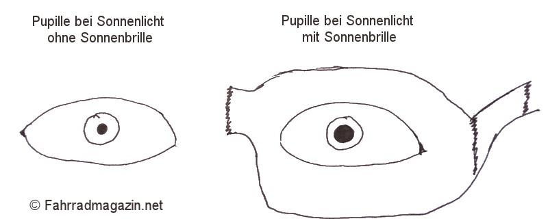 Zeichnung Pupillenstellung mit und ohne Sonnenbrille