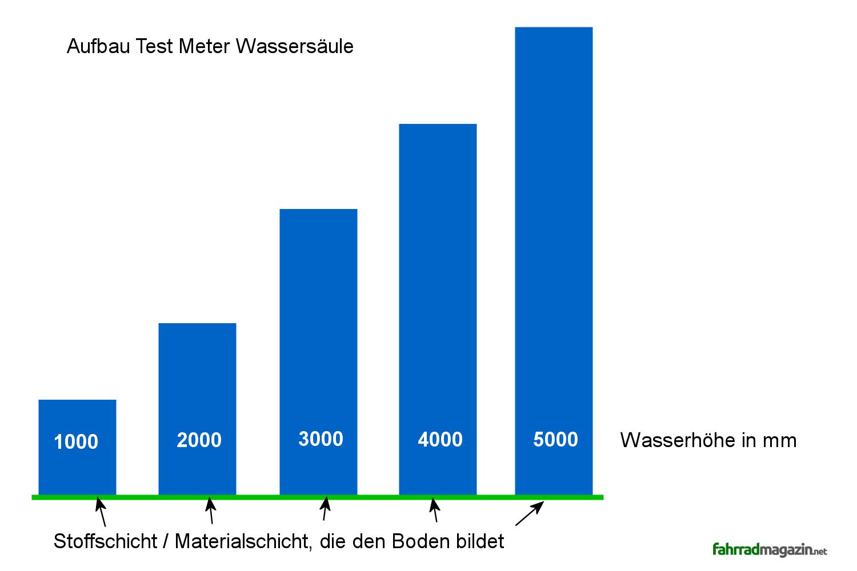 Meter Wassersäule Erklärung